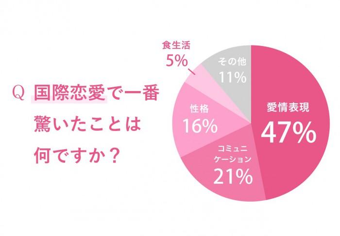 70%の女性が興味あり…キュン多発! 外国人男性との恋愛経験エピ