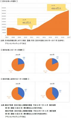 アウンコンサルティング発表 訪日台湾人のトレンド調査 ~リピーターに人気の観光地とは~