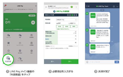 4種通貨対応で便利! LINE Pay外貨両替の提供開始