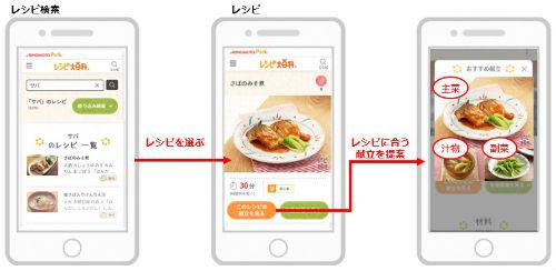 味の素レシピサイト、AI献立を自動提案してくれる!?