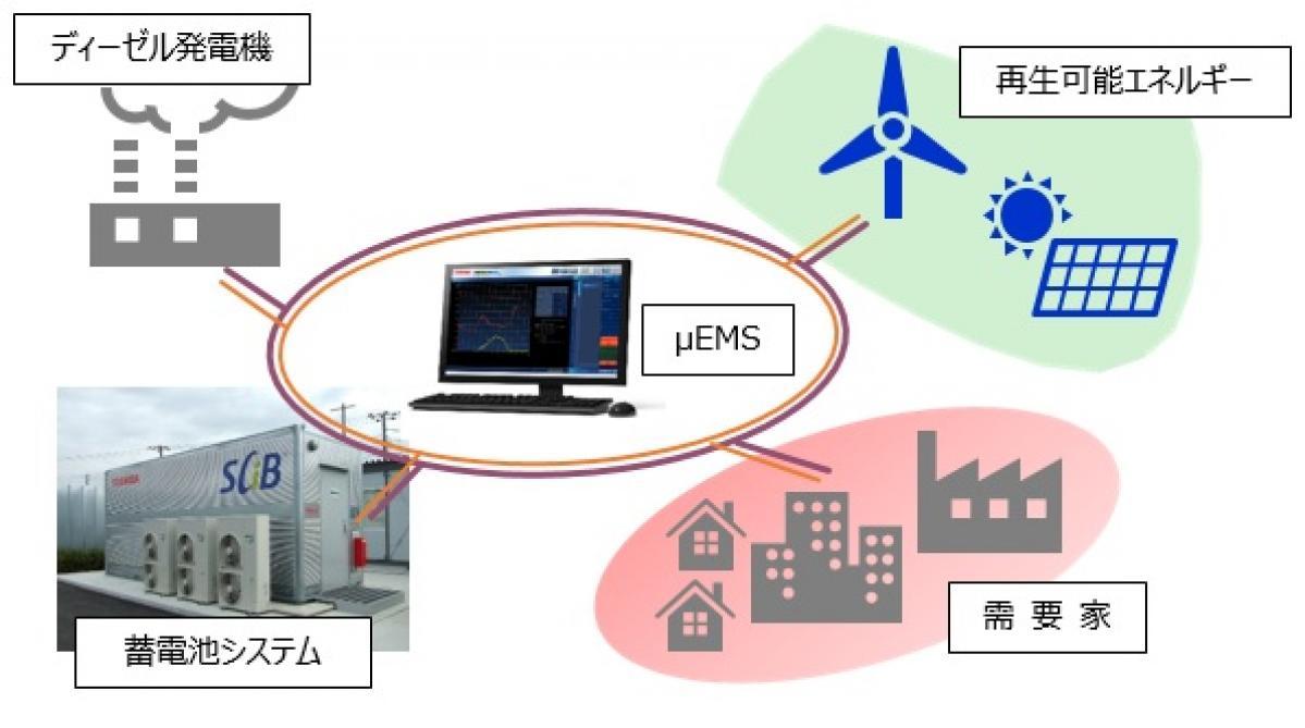 東芝エネルギーシステムズ:モルディブ共和国向けマイクログリッドシステムの受注