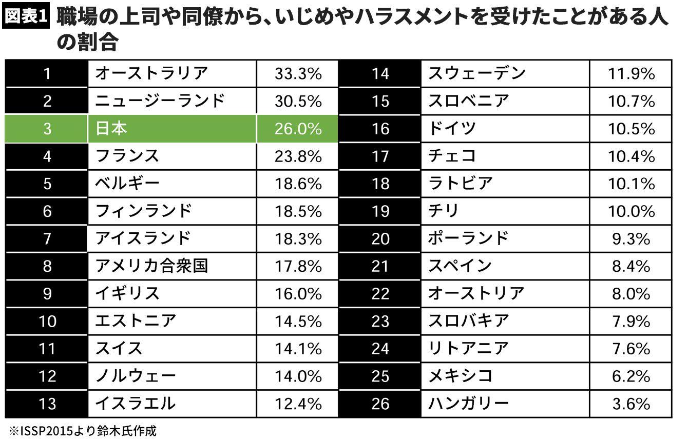 なぜ日本はハラスメント大国になったのか