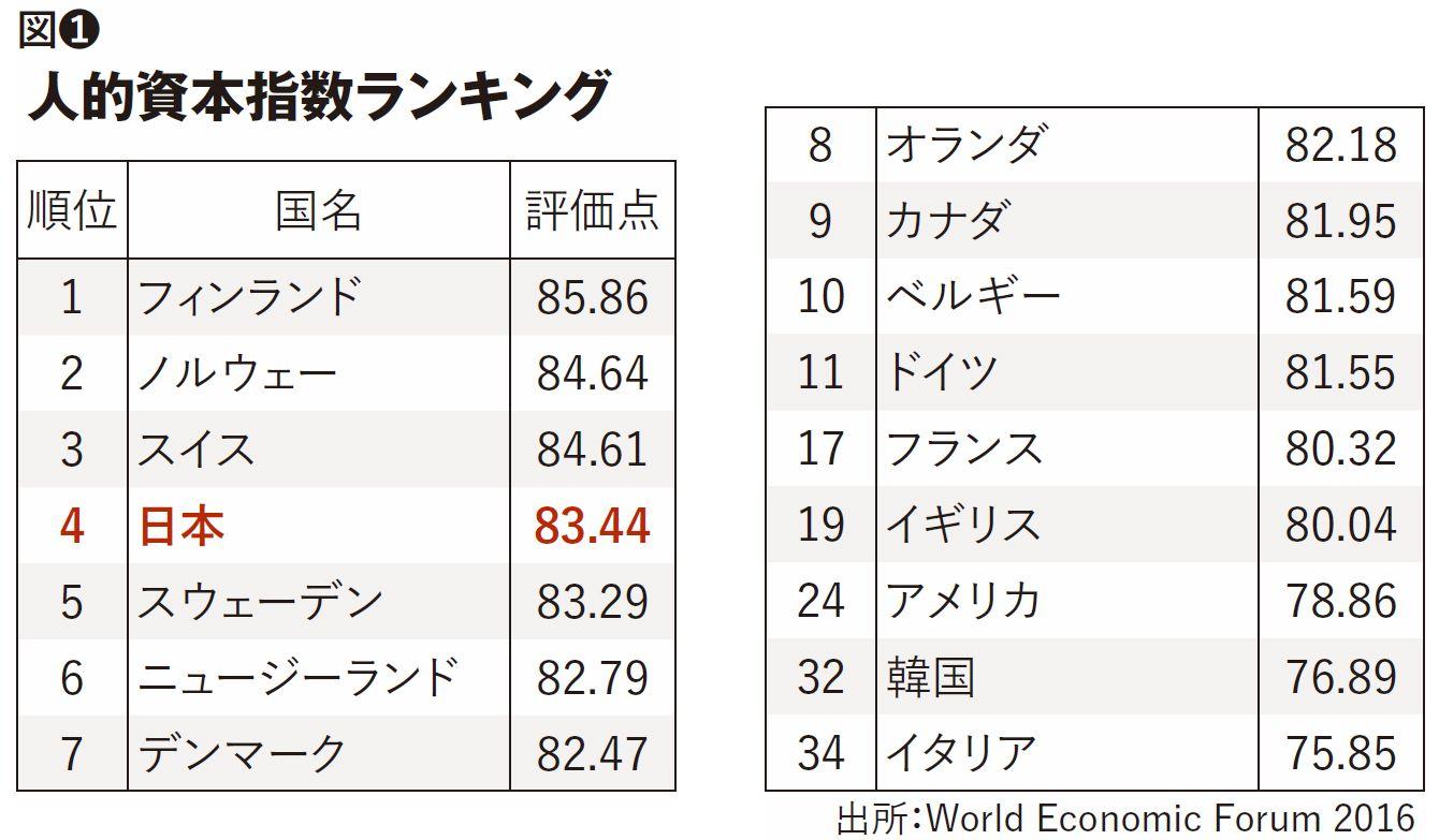 D・アトキンソン「最低賃金引き上げで、日本は必ず復活する」