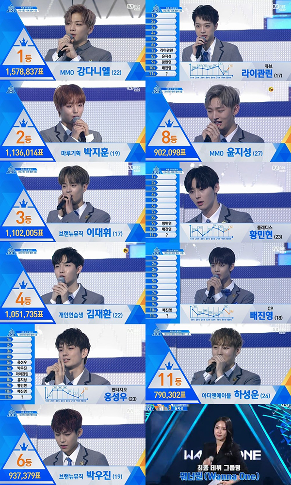 Mnet「PRODUCE101 シーズン2」放送画面