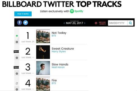 韓国アイドルグループ「防弾少年団」の「Not Today」が英国バンド「One Direction」を抑えて米国ビルボード「TWITTER TOP TRACKS」チャートの頂点に立った。(提供:OSEN)