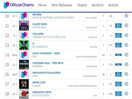 韓国ボーイズグループ「防弾少年団」のニューアルバム「LOVE YOURSELF 承 'Her'」がイギリス・オフィシャルアルバムチャートで14位、タイトル曲「DNA」がシングルチャート90位にランクインした。(提供:OSEN)
