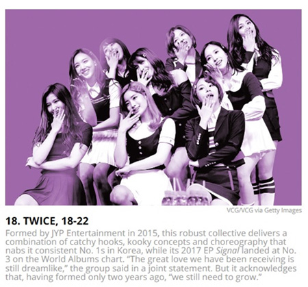 韓国ガールズグループ「TWICE」がビルボード選定の「音楽界における21歳以下の次世代代表21組」にK-POPアーティストとしては唯一含まれ、グローバルな影響力を証明した。(提供:OSEN)