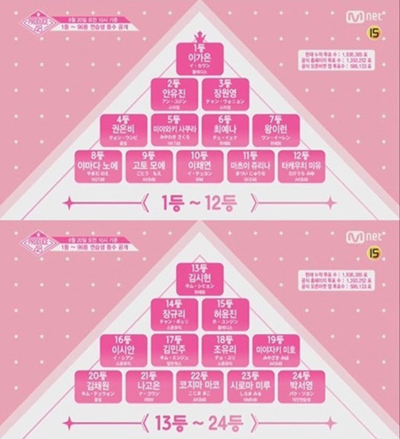 「PRODUCE 48」、中間順位発表=イ・カウン5位から1位に急上昇! (提供:news1)