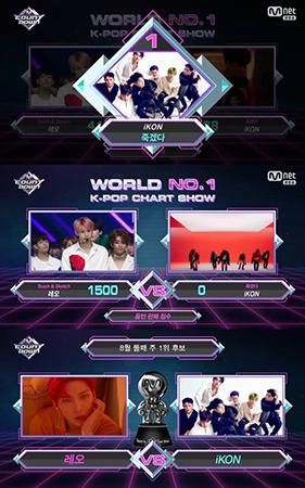 人気グループiKONが、VIXXのレオを抑えて「M COUNTDOWN」で1位を獲得した。(提供:OSEN)