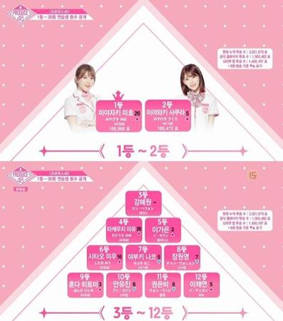 Mnet「PRODUCE 48」で宮崎美穂が26ランクもアップし、新たな1位に名を挙げた。(提供:OSEN)